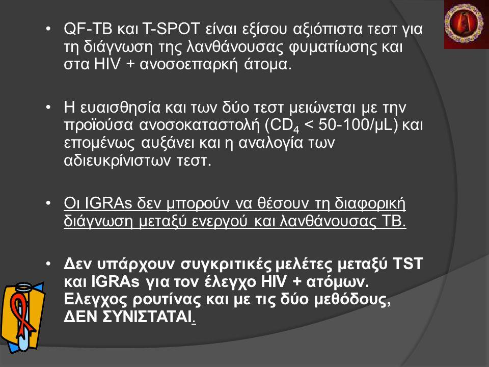 QF-TB και T-SPOT είναι εξίσου αξιόπιστα τεστ για τη διάγνωση της λανθάνουσας φυματίωσης και στα HIV + ανοσοεπαρκή άτομα.