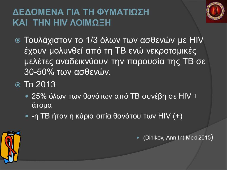 ΔΕΔΟΜΕΝΑ ΓΙΑ ΤΗ ΦΥΜAΤΙΩΣΗ ΚΑΙ ΤΗΝ ΗΙV ΛΟΙΜΩΞΗ  Τουλάχιστον το 1/3 όλων των ασθενών με HIV έχουν μολυνθεί από τη ΤΒ ενώ νεκροτομικές μελέτες αναδεικνύουν την παρουσία της ΤΒ σε 30-50% των ασθενών.