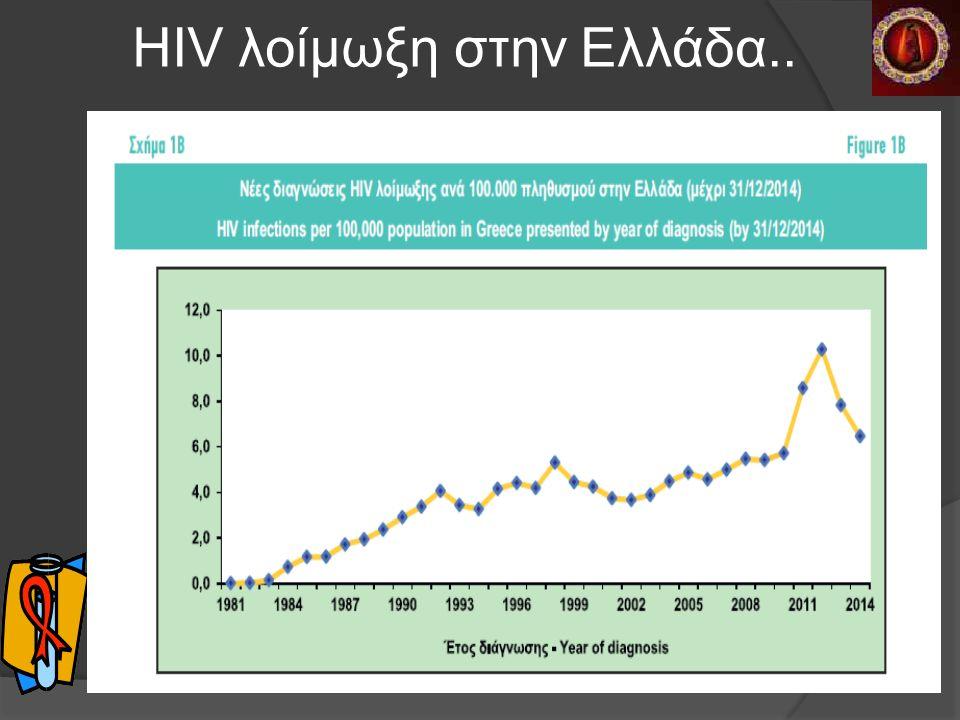 HIV λοίμωξη στην Ελλάδα..