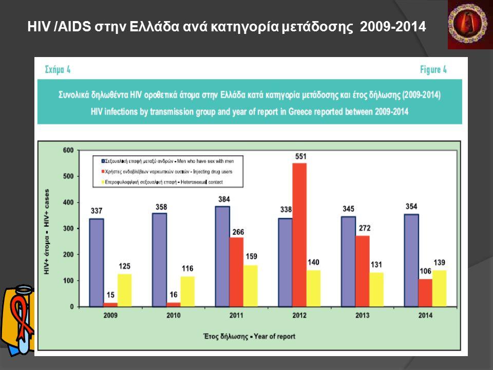 HIV /AIDS στην Ελλάδα ανά κατηγορία μετάδοσης 2009-2014