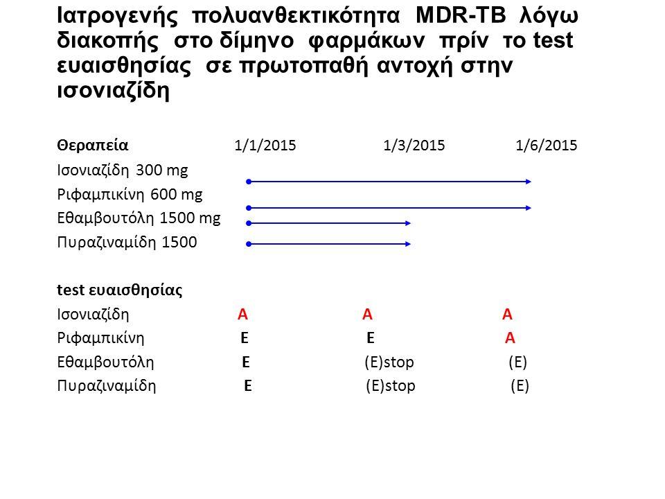 Ιατρογενής πολυανθεκτικότητα MDR-TB λόγω διακοπής στο δίμηνο φαρμάκων πρίν το test ευαισθησίας σε πρωτοπαθή αντοχή στην ισονιαζίδη Θεραπεία 1/1/2015 1/3/2015 1/6/2015 Ισονιαζίδη 300 mg Ριφαμπικίνη 600 mg Εθαμβουτόλη 1500 mg Πυραζιναμίδη 1500 test ευαισθησίας Ισονιαζίδη Α Α Α Ριφαμπικίνη Ε Ε Α Εθαμβουτόλη Ε (Ε)stop (E) Πυραζιναμίδη Ε (Ε)stop (E)