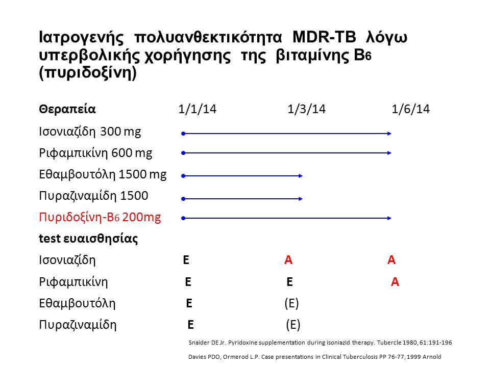 Ιατρογενής πολυανθεκτικότητα MDR-TB λόγω υπερβολικής χορήγησης της βιταμίνης Β 6 (πυριδοξίνη) Θεραπεία 1/1/14 1/3/14 1/6/14 Ισονιαζίδη 300 mg Ριφαμπικίνη 600 mg Εθαμβουτόλη 1500 mg Πυραζιναμίδη 1500 Πυριδοξίνη-Β 6 200mg test ευαισθησίας Ισονιαζίδη Ε Α Α Ριφαμπικίνη Ε Ε Α Εθαμβουτόλη Ε (Ε) Πυραζιναμίδη Ε (Ε) Snaider DE Jr.