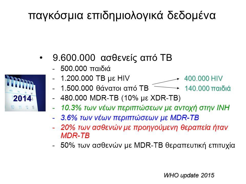 παγκόσμια επιδημιολογικά δεδομένα 9.600.000 ασθενείς από ΤΒ -500.000 παιδιά 400.000 ΗΙV -1.200.000 ΤΒ με ΗΙV 400.000 ΗΙV 140.000 παιδιά -1.500.000 θάνατοι από ΤΒ 140.000 παιδιά -480.000 MDR-TB (10% με XDR-TB) -10.3% των νέων περιπτώσεων με αντοχή στην INH -3.6% των νέων περιπτώσεων με MDR-TB -20% των ασθενών με προηγούμενη θεραπεία ήταν MDR-TB -50% των ασθενών με MDR-TB θεραπευτική επιτυχία WHO update 2015 2014