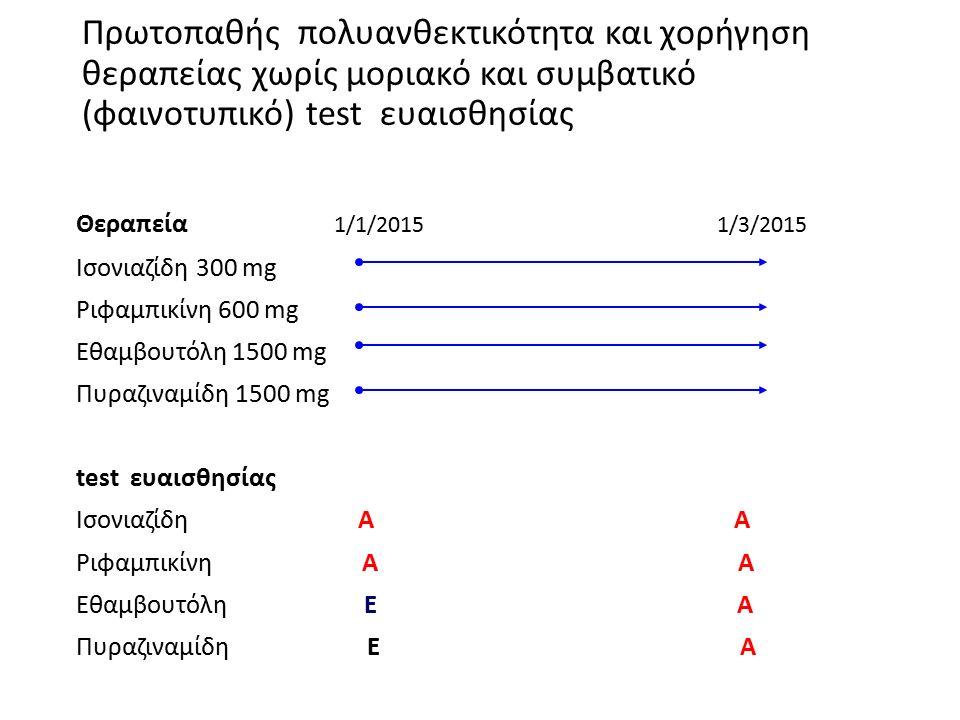 Πρωτοπαθής πολυανθεκτικότητα και χορήγηση θεραπείας χωρίς μοριακό και συμβατικό (φαινοτυπικό) test ευαισθησίας Θεραπεία 1/1/2015 1/3/2015 Ισονιαζίδη 300 mg Ριφαμπικίνη 600 mg Εθαμβουτόλη 1500 mg Πυραζιναμίδη 1500 mg test ευαισθησίας Ισονιαζίδη Α Α Ριφαμπικίνη A Α Εθαμβουτόλη Ε Α Πυραζιναμίδη Ε Α