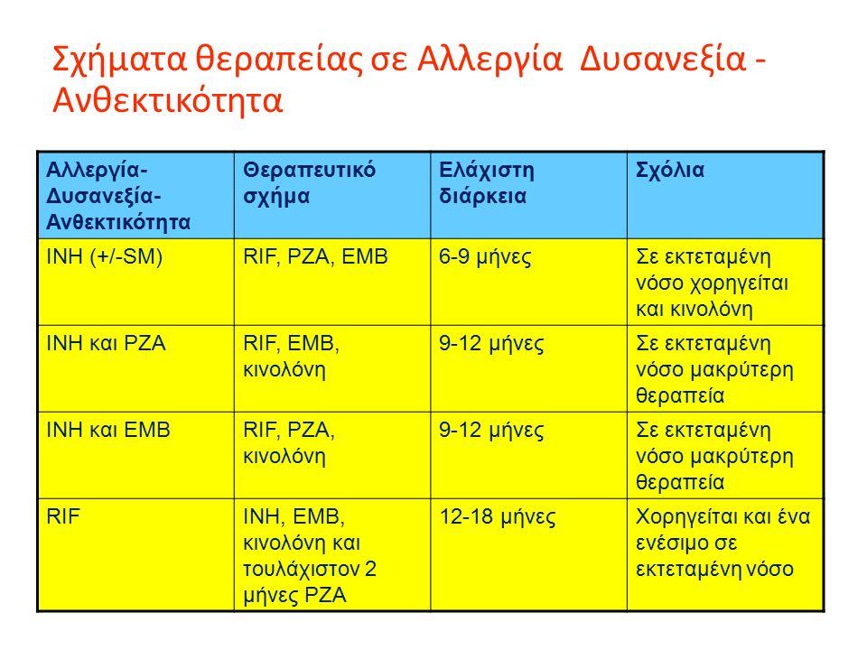 Σχήματα θεραπείας σε Αλλεργία Δυσανεξία - Ανθεκτικότητα Αλλεργία- Δυσανεξία- Ανθεκτικότητα Θεραπευτικό σχήμα Ελάχιστη διάρκεια Σχόλια INH (+/-SM)RIF, PZA, EMB6-9 μήνεςΣε εκτεταμένη νόσο χορηγείται και κινολόνη INH και PZARIF, EMB, κινολόνη 9-12 μήνεςΣε εκτεταμένη νόσο μακρύτερη θεραπεία INH και EMBRIF, PZA, κινολόνη 9-12 μήνεςΣε εκτεταμένη νόσο μακρύτερη θεραπεία RIFINH, EMB, κινολόνη και τουλάχιστον 2 μήνες PZA 12-18 μήνεςΧορηγείται και ένα ενέσιμο σε εκτεταμένη νόσο