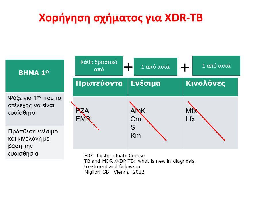 Χορήγηση σχήματος για ΧDR-TB ΒΗΜΑ 1 Ο Ψάξε για 1 ον που το στέλεχος να είναι ευαίσθητο Πρόσθεσε ενέσιμο και κινολόνη με βάση την ευαισθησία ΠρωτεύονταΕνέσιμαΚινολόνες PZA ΕΜΒ AmK Cm S Km Μfx Lfx + + Κάθε δραστικό από 1 από αυτά ERS Postgraduate Course TB and MDR-/XDR-TB: what is new in diagnosis, treatment and follow-up Migliori GB Vienna 2012