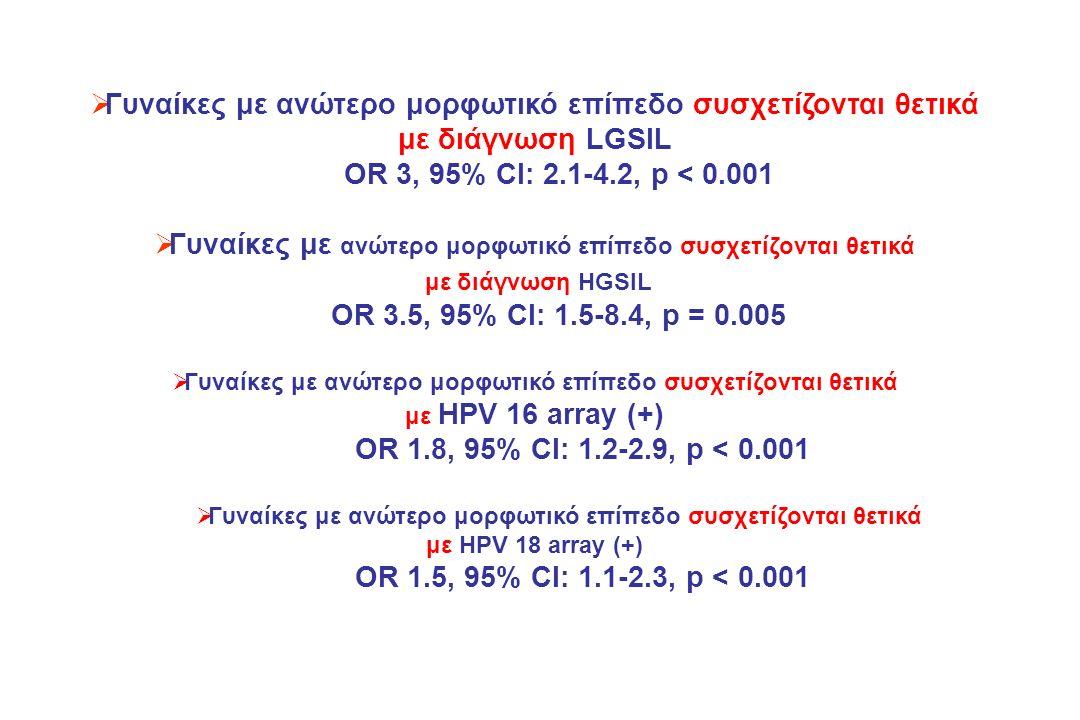 Γυναίκες με ανώτερο μορφωτικό επίπεδο συσχετίζονται θετικά με διάγνωση LGSIL OR 3, 95% CI: 2.1-4.2, p < 0.001  Γυναίκες με ανώτερο μορφωτικό επίπεδο συσχετίζονται θετικά με διάγνωση HGSIL OR 3.5, 95% CI: 1.5-8.4, p = 0.005  Γυναίκες με ανώτερο μορφωτικό επίπεδο συσχετίζονται θετικά με HPV 16 array (+) OR 1.8, 95% CI: 1.2-2.9, p < 0.001  Γυναίκες με ανώτερο μορφωτικό επίπεδο συσχετίζονται θετικά με HPV 18 array (+) OR 1.5, 95% CI: 1.1-2.3, p < 0.001