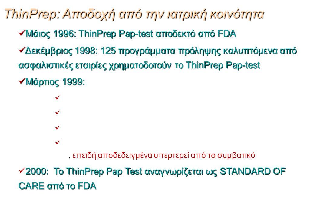 Μάιος 1996: ThinPrep Pap-test αποδεκτό από FDA Μάιος 1996: ThinPrep Pap-test αποδεκτό από FDA Δεκέμβριος 1998: 125 προγράμματα πρόληψης καλυπτόμενα από ασφαλιστικές εταιρίες χρηματοδοτούν το ThinPrep Pap-test Δεκέμβριος 1998: 125 προγράμματα πρόληψης καλυπτόμενα από ασφαλιστικές εταιρίες χρηματοδοτούν το ThinPrep Pap-test Μάρτιος 1999: Μάρτιος 1999: Περισσότερα από 500 Κυτταρολογικά Εργαστήρια εκτελούν το test Περισσότεροι από 10.000 γυναικολόγοι το εφαρμόζουν Περισσότερες από 100.000.000 γυναίκες καλύπτονται HCFA συνιστά προς τα μέλη του να καλύπτουν μόνο το ThinPrep Pap- test, επειδή αποδεδειγμένα υπερτερεί από το συμβατικό 2000: Το ThinPrep Pap Test αναγνωρίζεται ως STANDARD OF CARE από το FDA 2000: Το ThinPrep Pap Test αναγνωρίζεται ως STANDARD OF CARE από το FDA ThinPrep: Αποδοχή από την ιατρική κοινότητα