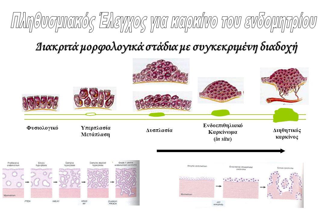 ΦυσιολογικόΥπερπλασία Μετάπλαση Δυσπλασία Ενδοεπιθηλιακό Καρκίνωμα (in situ) Διηθητικός καρκίνος Διακριτά μορφολογικά στάδια με συγκεκριμένη διαδοχή