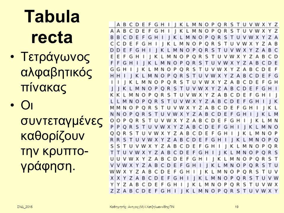 Tabula recta Τετράγωνος αλφαβητικός πίνακας Οι συντεταγμένες καθορίζουν την κρυπτο- γράφηση. ΣΝΔ_2015Καθηγητής : Αντχος (Μ) Ι.Χατζηϊωαννίδης ΠΝ19
