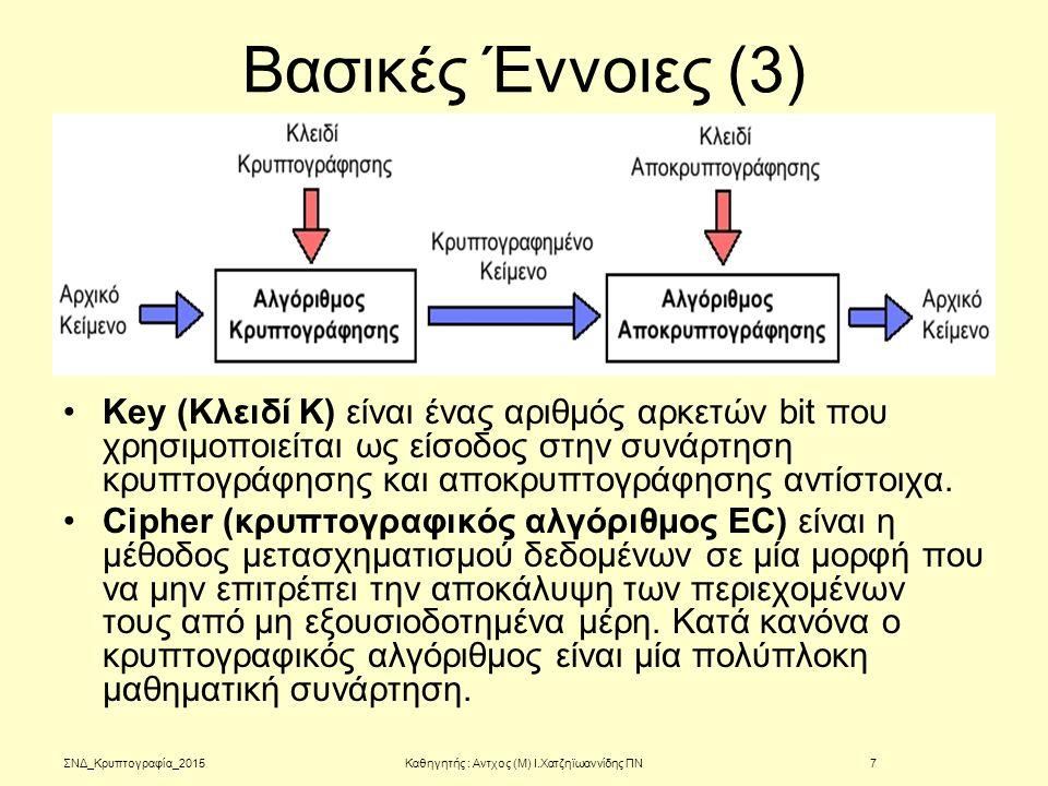 ΣΝΔ_Κρυπτογραφία_2015 Βασικές Έννοιες (3) Key (Κλειδί K) είναι ένας αριθμός αρκετών bit που χρησιμοποιείται ως είσοδος στην συνάρτηση κρυπτογράφησης κ