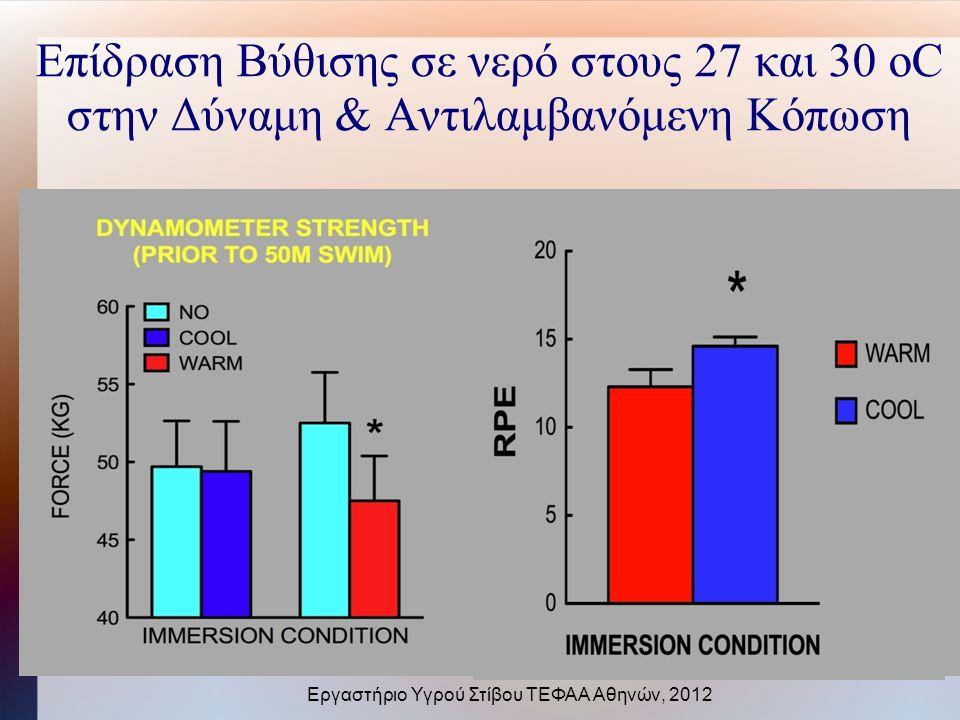 Επίδραση Βύθισης σε νερό στους 27 και 30 οC στην Δύναμη & Αντιλαμβανόμενη Κόπωση Εργαστήριο Υγρού Στίβου ΤΕΦΑΑ Αθηνών, 2012