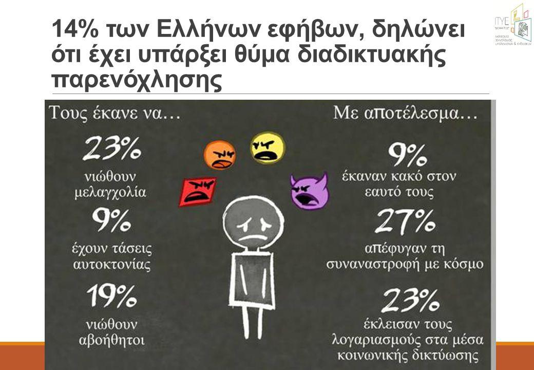 14% των Ελλήνων εφήβων, δηλώνει ότι έχει υπάρξει θύμα διαδικτυακής παρενόχλησης