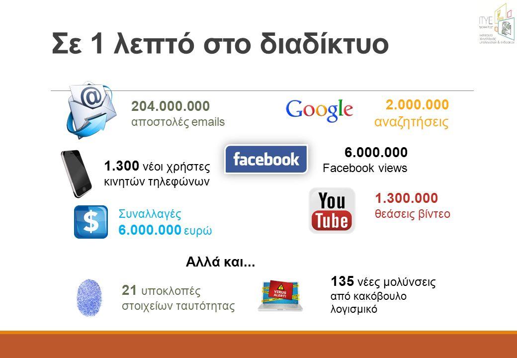 Σε 1 λεπτό στο διαδίκτυο 204.000.000 αποστολές emails 6.000.000 Facebook views 2.000.000 αναζητήσεις 1.300 νέοι χρήστες κινητών τηλεφώνων 1.300.000 θεάσεις βίντεο Συναλλαγές 6.000.000 ευρώ Αλλά και...