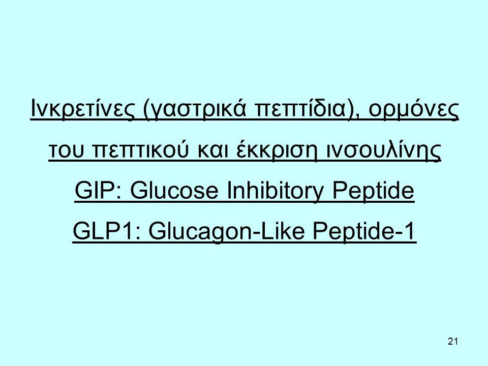21 Ινκρετίνες (γαστρικά πεπτίδια), ορμόνες του πεπτικού και έκκριση ινσουλίνης GIP: Glucose Inhibitory Peptide GLP1: Glucagon-Like Peptide-1