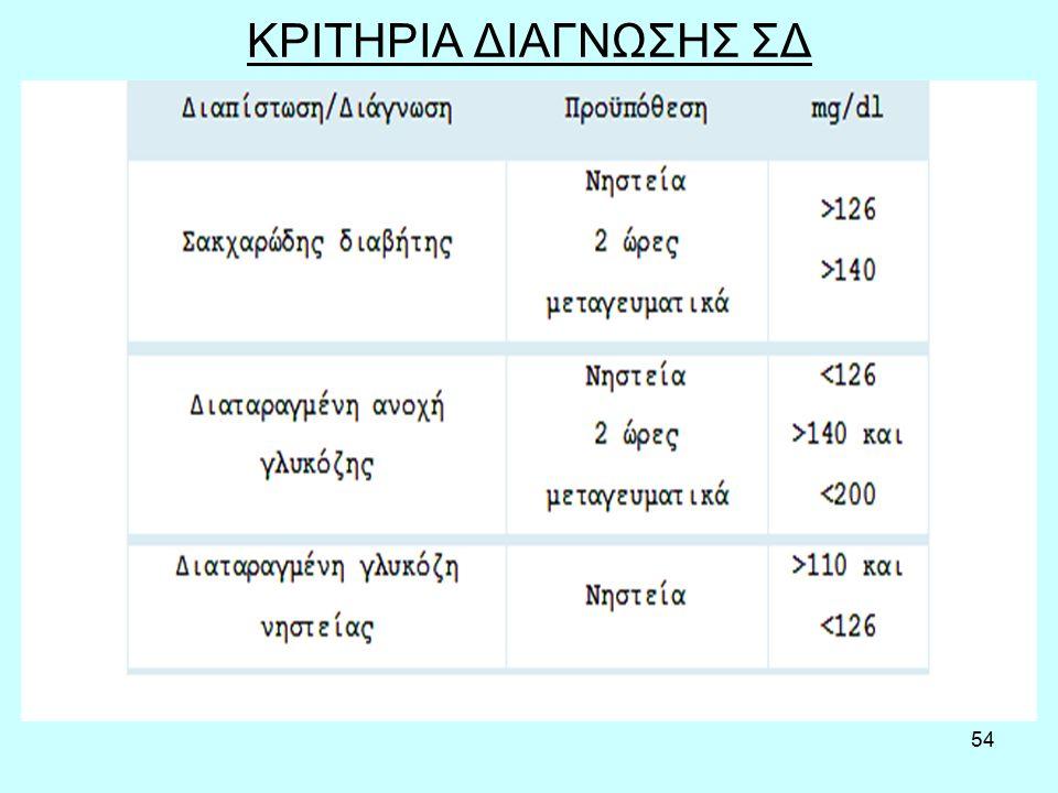 54 ΚΡΙΤΗΡΙΑ ΔΙΑΓΝΩΣΗΣ ΣΔ