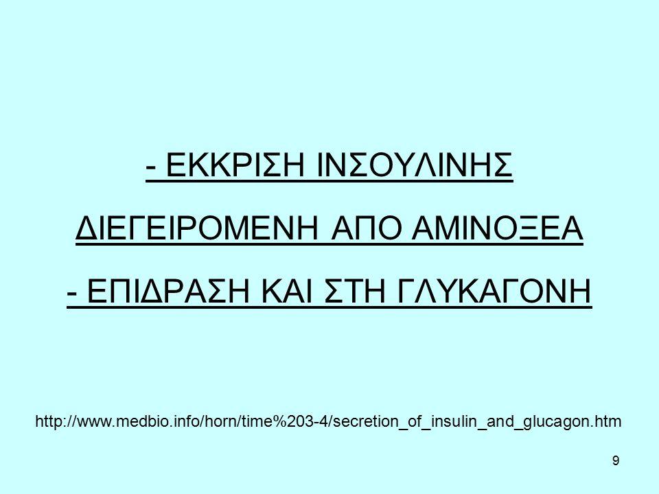 10 Τα αμινοξέα λευκίνη και γλουταμίνη «προάγουν» την έκκριση ινσουλίνης ΤΕΛΙΚΗ ΕΠΙΔΡΑΣΗ ΣΤΑ ΚΑΝΑΛΙΑ ΚΑΛΙΟΥ ΤΗΣ ΜΕΜΒΡΑΝΗΣ SIRT4 = Sirutin 4 (καταστολέας αντιγραφής)