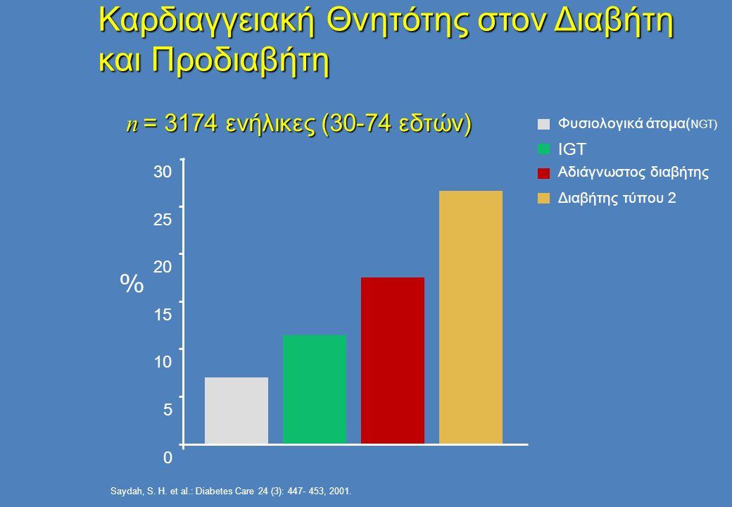 Καρδιαγγειακή Θνητότης στον Διαβήτη και Προδιαβήτη 0 5 10 15 20 25 30 Φυσιολογικά άτομα( NGT) IGT Αδιάγνωστος διαβήτης Διαβήτης τύπου 2 % Saydah, S.