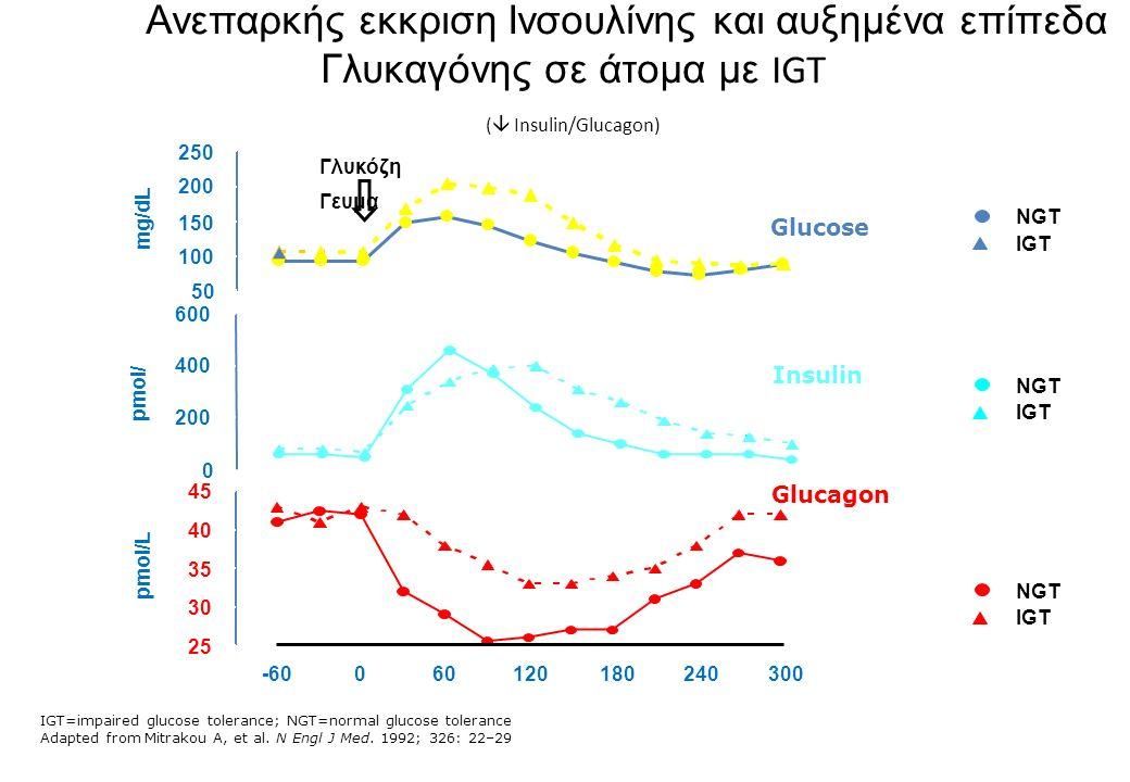 Ratio) Ανεπαρκής εκκριση Ινσουλίνης και αυξημένα επίπεδα Γλυκαγόνης σε άτομα με IGT (  Insulin/Glucagon)