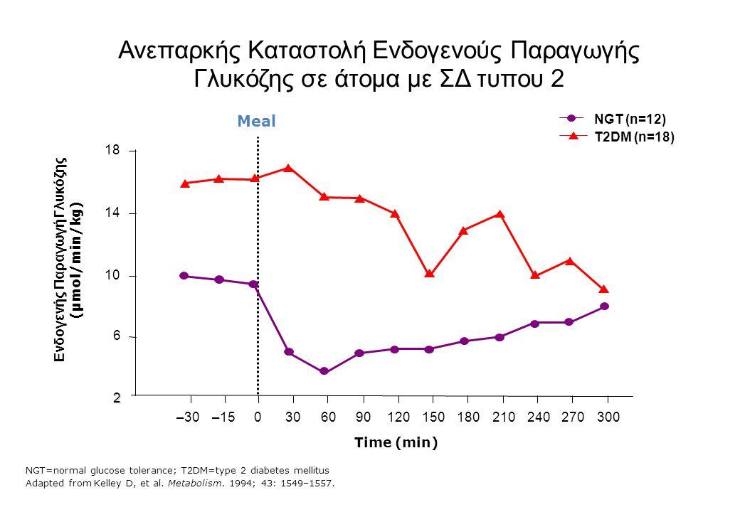 NGT=normal glucose tolerance; T2DM=type 2 diabetes mellitus Adapted from Kelley D, et al.
