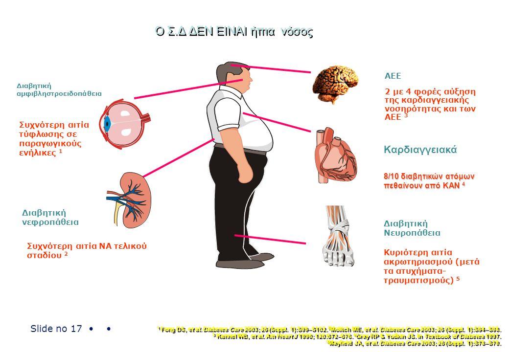 Slide no 17 Ο Σ.Δ ΔΕΝ ΕΙΝΑΙ ήπια νόσος Διαβητική αμφιβληστροειδοπάθεια Συχνότερη αιτία τύφλωσης σε παραγωγικούς ενήλικες 1 Διαβητική νεφροπάθεια Συχνό