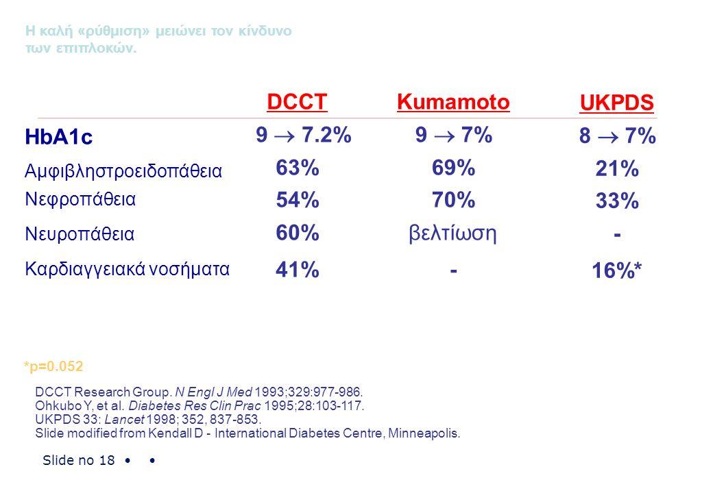 Slide no 18 DCCT Research Group. N Engl J Med 1993;329:977-986. Ohkubo Y, et al. Diabetes Res Clin Prac 1995;28:103-117. UKPDS 33: Lancet 1998; 352, 8