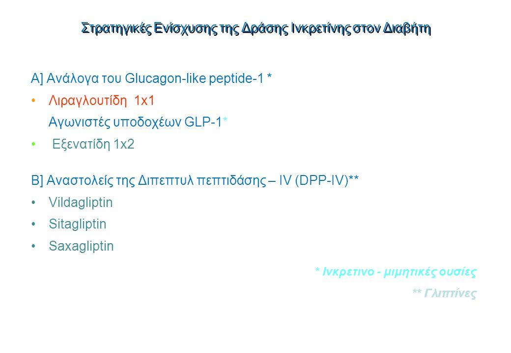 Στρατηγικές Ενίσχυσης της Δράσης Ινκρετίνης στον Διαβήτη A] Ανάλογα του Glucagon-like peptide-1 * Λιραγλουτίδη 1x1 Αγωνιστές υποδοχέων GLP-1* Εξενατίδη 1x2 B] Αναστολείς της Διπεπτυλ πεπτιδάσης – IV (DPP-IV)** Vildagliptin Sitagliptin Saxagliptin * Ινκρετινο - μιμητικές ουσίες ** Γλιπτίνες