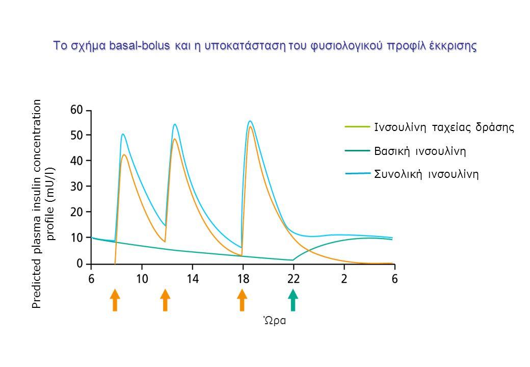 Το σχήμα basal-bolus και η υποκατάσταση του φυσιολογικού προφίλ έκκρισης Predicted plasma insulin concentration profile (mU/l) Ώρα Ινσουλίνη ταχείας δράσης Βασική ινσουλίνη Συνολική ινσουλίνη