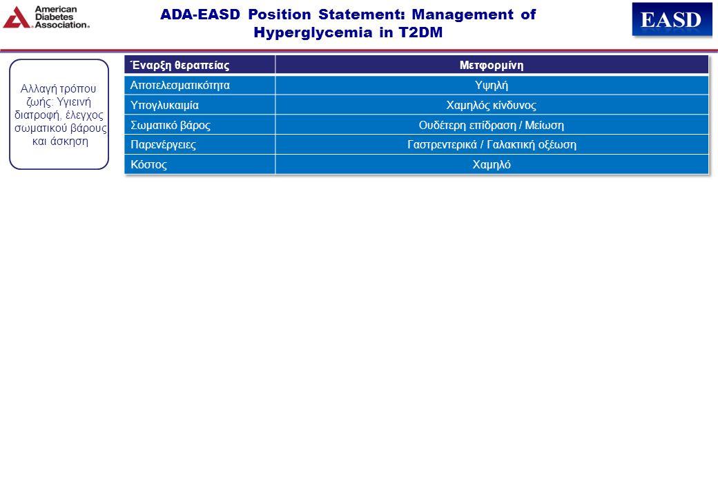 Αλλαγή τρόπου ζωής: Υγιεινή διατροφή, έλεγχος σωματικού βάρους και άσκηση ADA-EASD Position Statement: Management of Hyperglycemia in T2DM