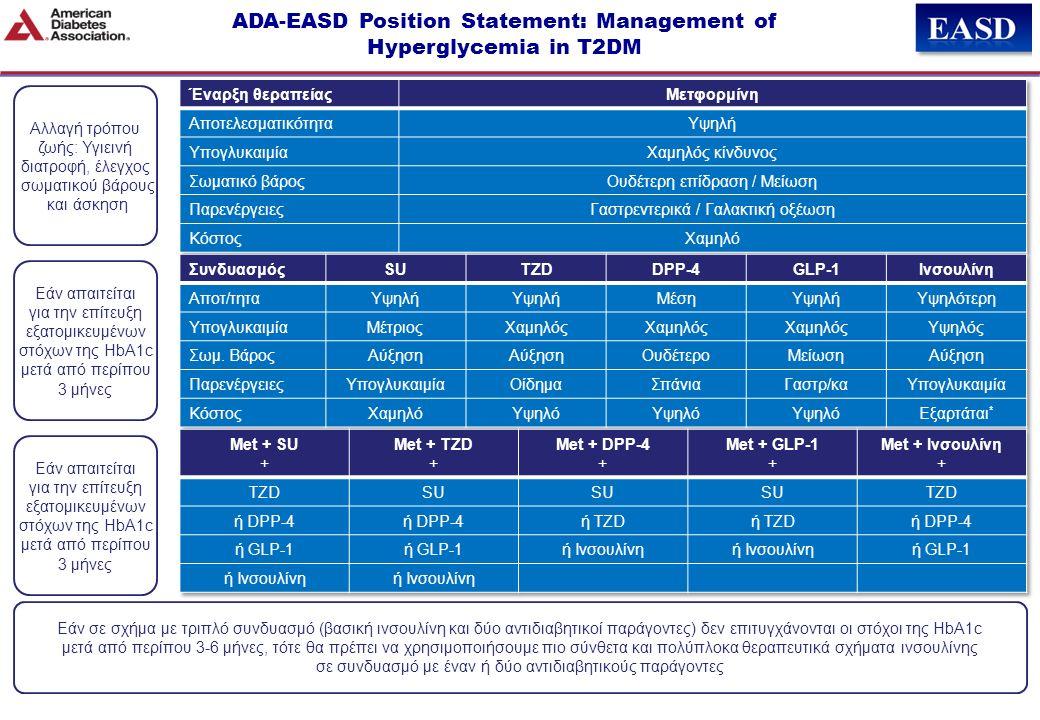 Αλλαγή τρόπου ζωής: Υγιεινή διατροφή, έλεγχος σωματικού βάρους και άσκηση ADA-EASD Position Statement: Management of Hyperglycemia in T2DM Εάν απαιτείται για την επίτευξη εξατομικευμένων στόχων της HbA1c μετά από περίπου 3 μήνες Εάν απαιτείται για την επίτευξη εξατομικευμένων στόχων της HbA1c μετά από περίπου 3 μήνες Εάν σε σχήμα με τριπλό συνδυασμό (βασική ινσουλίνη και δύο αντιδιαβητικοί παράγοντες) δεν επιτυγχάνονται οι στόχοι της HbA1c μετά από περίπου 3-6 μήνες, τότε θα πρέπει να χρησιμοποιήσουμε πιο σύνθετα και πολύπλοκα θεραπευτικά σχήματα ινσουλίνης σε συνδυασμό με έναν ή δύο αντιδιαβητικούς παράγοντες