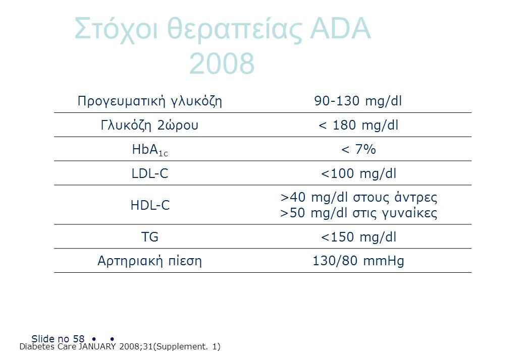 Slide no 58 Στόχοι θεραπείας ADA 2008 Προγευματική γλυκόζη90-130 mg/dl Γλυκόζη 2ώρου< 180 mg/dl HbA 1c < 7% LDL-C<100 mg/dl HDL-C >40 mg/dl στους άντρ