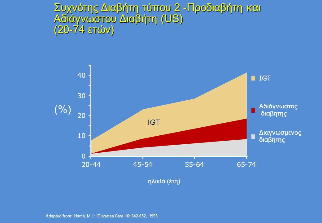 ADA-EASD Position Statement: Management of Hyperglycemia in T2DM Μακρά (Detemir) Ταχεία (Lispro, Aspart, Glulisine) Hours Μακρά (Glargine) 0 2 4 6 8 10 12 14 16 18 20 22 24 Βραχεία (Regular) Ώρες μετά την ένεση Επίπεδα ινσουλίνης ANTI-ΥΠΕΡΓΛΥΚΑΙΜΙΚΗ ΘΕΡΑΠΕΙΑ Θεραπευτικές επιλογές: Ινσουλίνη Ενδιάμεση (NPH)