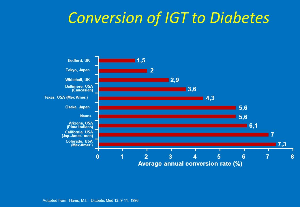 ADA-EASD Position Statement: Management of Hyperglycemia in T2DM ΑΛΛΑ ΘΕΜΑΤΑ Ηλικία: Μεγαλύτεροι ασθενείς -Μειωμένο προσδόκιμο επιβίωσης -Μεγαλύτερος κίνδυνος για CVD -Μειωμένη GFR -Σε κίνδυνο για ανεπιθύμητες ενέργειες από την πολυφαρμακία -Πιο πιθανό να τεθεί σε κίνδυνο από την υπογλυκαιμία Λιγότερο φιλόδοξοι στόχοι HbA1c <7.5–8.0% εάν πιο αυστηροί στόχοι δεν μπορούν να επιτευχθούν έυκολα Έμφαση στην ασφάλεια των φαρμάκων Diabetes Care, Diabetologia.