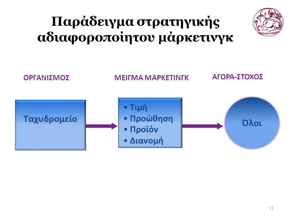 Παράδειγμα στρατηγικής αδιαφοροποίητου μάρκετινγκ 11 ΟΡΓΑΝΙΣΜΟΣΜΕΙΓΜΑ ΜΑΡΚΕΤΙΝΓΚ ΑΓΟΡΑ-ΣΤΟΧΟΣ Όλοι Τιμή Προώθηση Προϊόν Διανομή Ταχυδρομείο