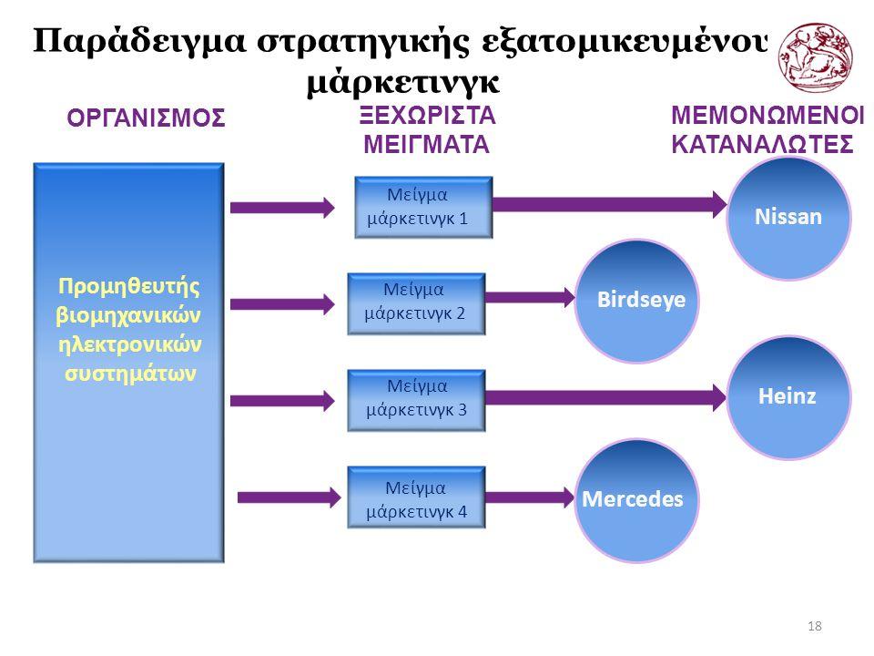 Παράδειγμα στρατηγικής εξατομικευμένου μάρκετινγκ 18 ΞΕΧΩΡΙΣΤΑ ΜΕΙΓΜΑΤΑ ΟΡΓΑΝΙΣΜΟΣ ΜΕΜΟΝΩΜΕΝΟΙ ΚΑΤΑΝΑΛΩΤΕΣ Προμηθευτής βιομηχανικών ηλεκτρονικών συστημάτων Μείγμα μάρκετινγκ 1 Μείγμα μάρκετινγκ 2 Μείγμα μάρκετινγκ 3 Μείγμα μάρκετινγκ 4 Nissan Birdseye Heinz Mercedes
