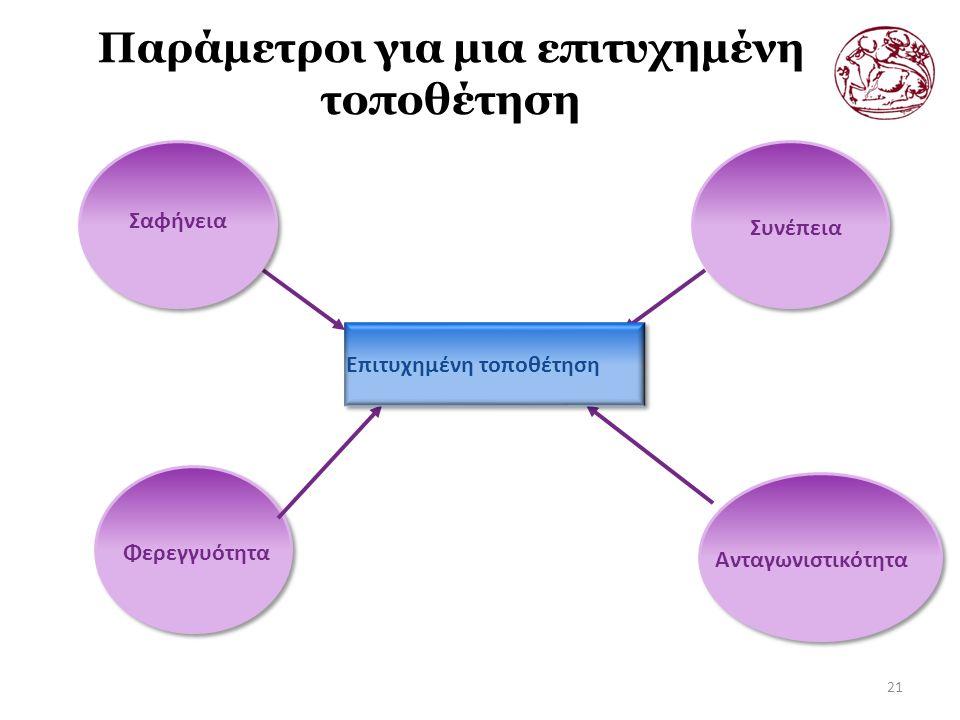 Παράμετροι για μια επιτυχημένη τοποθέτηση 21 Φερεγγυότητα Σαφήνεια Συνέπεια Ανταγωνιστικότητα Επιτυχημένη τοποθέτηση