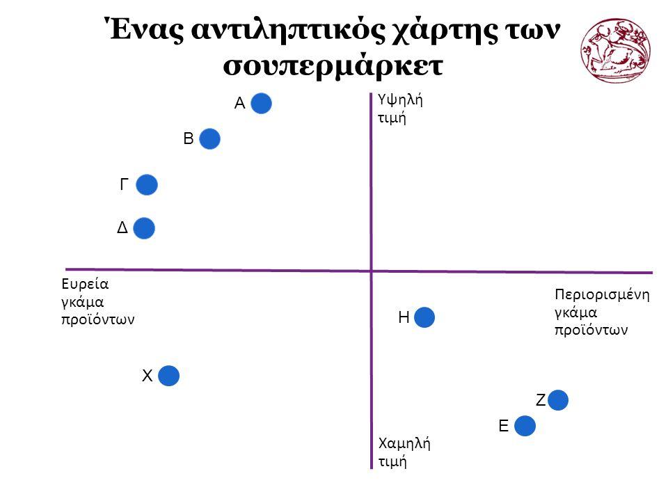 Ένας αντιληπτικός χάρτης των σουπερμάρκετ A B Γ Δ X Η E Ζ Υψηλή τιμή Χαμηλή τιμή Περιορισμένη γκάμα προϊόντων Ευρεία γκάμα προϊόντων