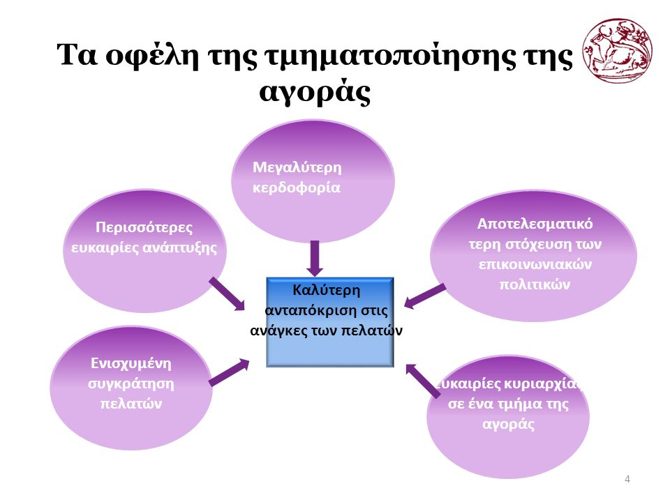 Τα οφέλη της τμηματοποίησης της αγοράς 4 Μεγαλύτερη κερδοφορία Περισσότερες ευκαιρίες ανάπτυξης Ενισχυμένη συγκράτηση πελατών Αποτελεσματικό τερη στόχευση των επικοινωνιακών πολιτικών Ευκαιρίες κυριαρχίας σε ένα τμήμα της αγοράς Καλύτερη ανταπόκριση στις ανάγκες των πελατών