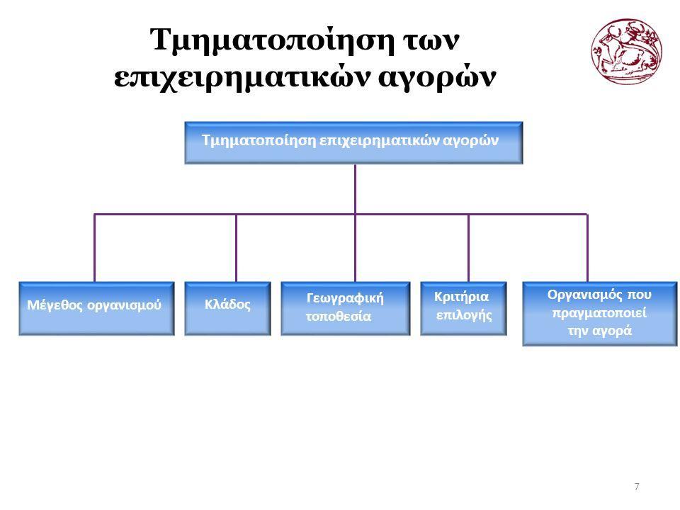 Τμηματοποίηση των επιχειρηματικών αγορών 7 Τμηματοποίηση επιχειρηματικών αγορών Οργανισμός που πραγματοποιεί την αγορά Κριτήρια επιλογής Γεωγραφική τοποθεσία Κλάδος Μέγεθος οργανισμού