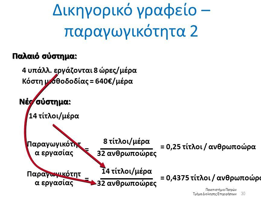 Πανεπιστήμιο Πατρών Τμήμα Διοίκησης Επιχειρήσεων Δικηγορικό γραφείο – παραγωγικότητα 2 30 = Παραγωγικότητ α εργασίας 8 τίτλοι/μέρα 32 ανθρωποώρες 14 τίτλοι/μέρα άλλα κόστη = 800€/μέρα Νέο σύστημα: = 0,25 τίτλοι / ανθρωποώρα 4 υπάλλ.