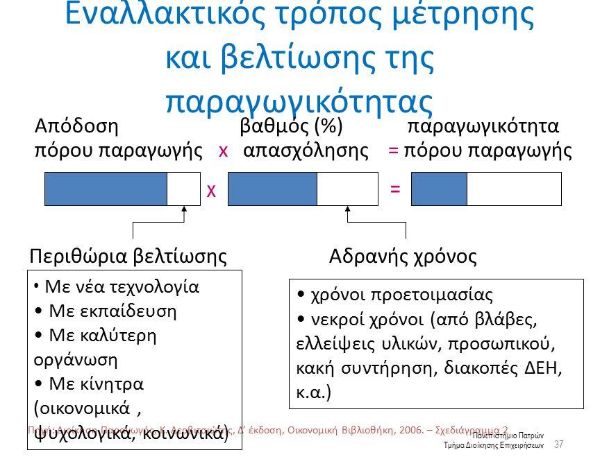 Πανεπιστήμιο Πατρών Τμήμα Διοίκησης Επιχειρήσεων Εναλλακτικός τρόπος μέτρησης και βελτίωσης της παραγωγικότητας Πηγή: Διοίκηση Παραγωγής, Κ.
