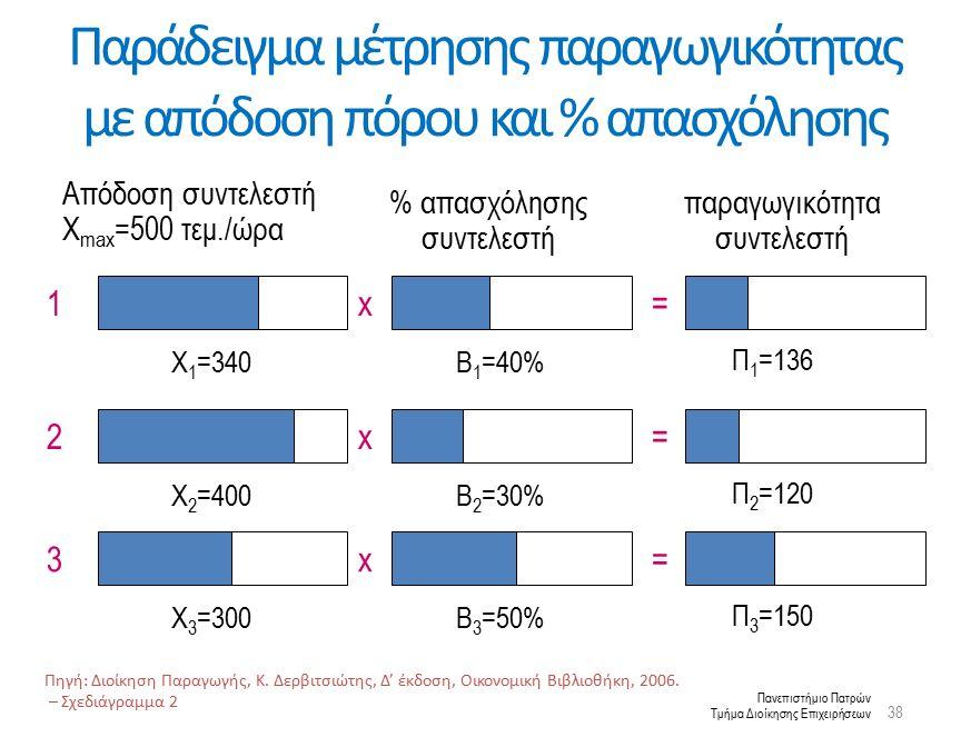 Πανεπιστήμιο Πατρών Τμήμα Διοίκησης Επιχειρήσεων Παράδειγμα μέτρησης παραγωγικότητας με απόδοση πόρου και % απασχόλησης Πηγή: Διοίκηση Παραγωγής, Κ.