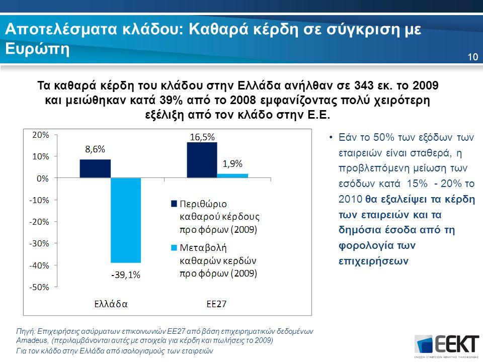 Αποτελέσματα κλάδου: Καθαρά κέρδη σε σύγκριση με Ευρώπη Τα καθαρά κέρδη του κλάδου στην Ελλάδα ανήλθαν σε 343 εκ.