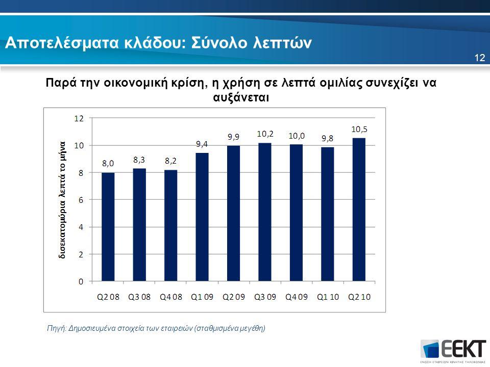 Αποτελέσματα κλάδου: Σύνολο λεπτών Παρά την οικονομική κρίση, η χρήση σε λεπτά ομιλίας συνεχίζει να αυξάνεται Πηγή: Δημοσιευμένα στοιχεία των εταιρειών (σταθμισμένα μεγέθη) 12