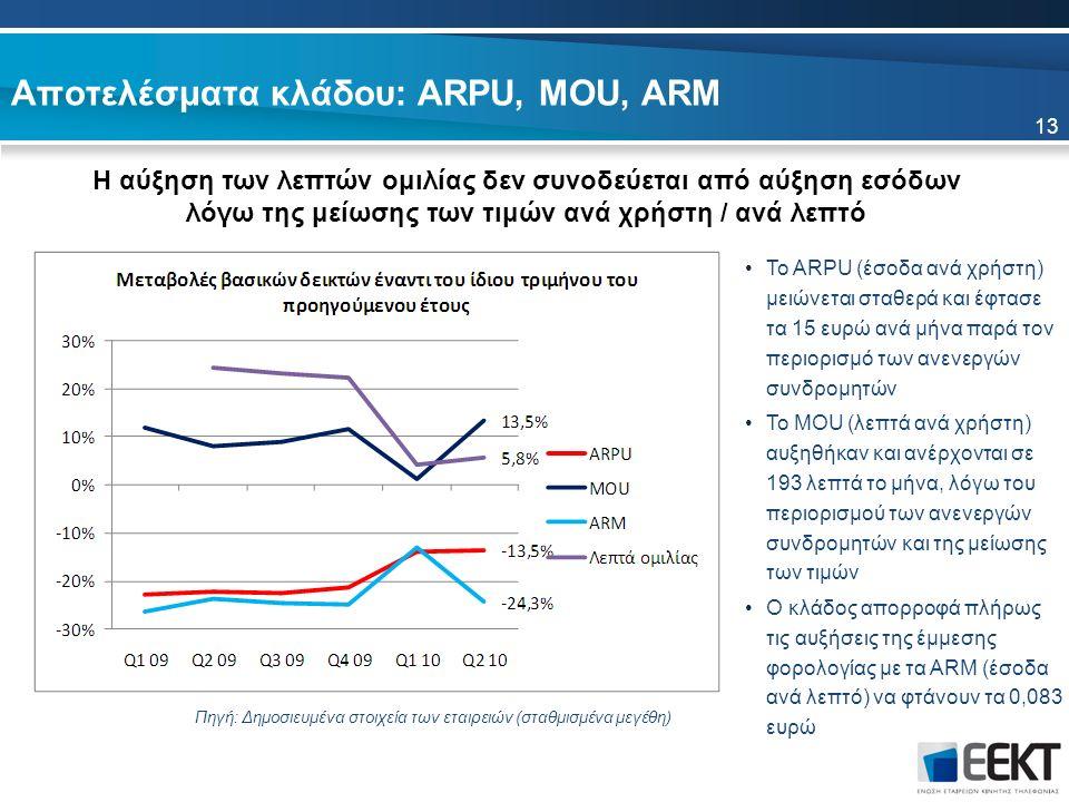 Αποτελέσματα κλάδου: ARPU, MOU, ARM Η αύξηση των λεπτών ομιλίας δεν συνοδεύεται από αύξηση εσόδων λόγω της μείωσης των τιμών ανά χρήστη / ανά λεπτό Πηγή: Δημοσιευμένα στοιχεία των εταιρειών (σταθμισμένα μεγέθη) Το ARPU (έσοδα ανά χρήστη) μειώνεται σταθερά και έφτασε τα 15 ευρώ ανά μήνα παρά τον περιορισμό των ανενεργών συνδρομητών Το MOU (λεπτά ανά χρήστη) αυξηθήκαν και ανέρχονται σε 193 λεπτά το μήνα, λόγω του περιορισμού των ανενεργών συνδρομητών και της μείωσης των τιμών Ο κλάδος απορροφά πλήρως τις αυξήσεις της έμμεσης φορολογίας με τα ARM (έσοδα ανά λεπτό) να φτάνουν τα 0,083 ευρώ 13