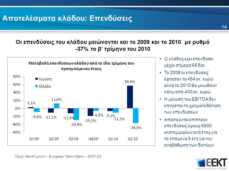 Αποτελέσματα κλάδου: Επενδύσεις 14 Οι επενδύσεις του κλάδου μειώνονται και το 2009 και το 2010 με ρυθμό -37% το β' τρίμηνο του 2010 Πηγή: Merrill Lynch – European Telco Matrix – 2010 Q3 Ο κλάδος έχει επενδύσει μέχρι σήμερα €6 δισ.
