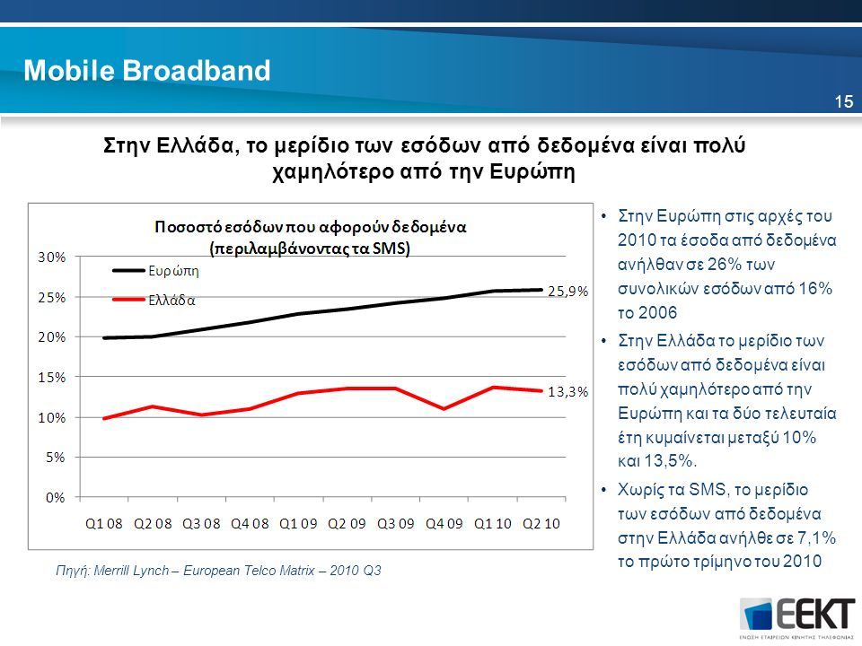Mobile Broadband Στην Ελλάδα, το μερίδιο των εσόδων από δεδομένα είναι πολύ χαμηλότερο από την Ευρώπη Στην Ευρώπη στις αρχές του 2010 τα έσοδα από δεδομένα ανήλθαν σε 26% των συνολικών εσόδων από 16% το 2006 Στην Ελλάδα το μερίδιο των εσόδων από δεδομένα είναι πολύ χαμηλότερο από την Ευρώπη και τα δύο τελευταία έτη κυμαίνεται μεταξύ 10% και 13,5%.