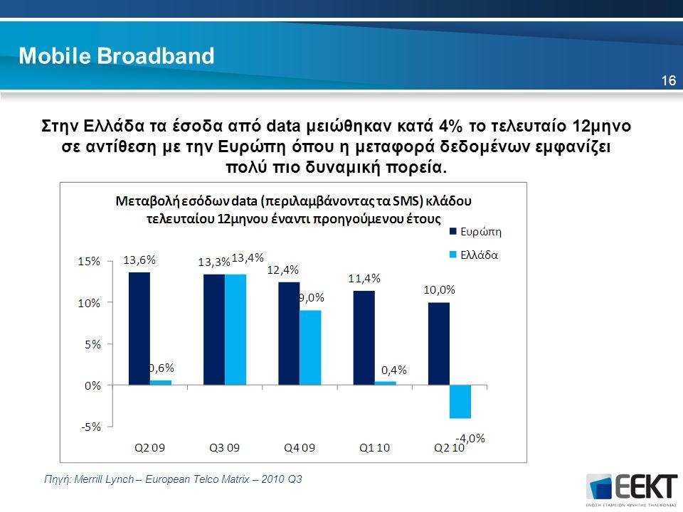 Mobile Broadband Στην Ελλάδα τα έσοδα από data μειώθηκαν κατά 4% το τελευταίο 12μηνο σε αντίθεση με την Ευρώπη όπου η μεταφορά δεδομένων εμφανίζει πολύ πιο δυναμική πορεία.