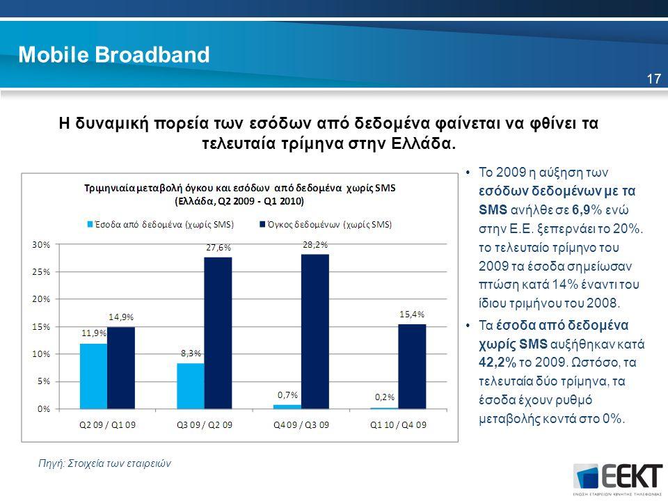 Mobile Broadband Η δυναμική πορεία των εσόδων από δεδομένα φαίνεται να φθίνει τα τελευταία τρίμηνα στην Ελλάδα.