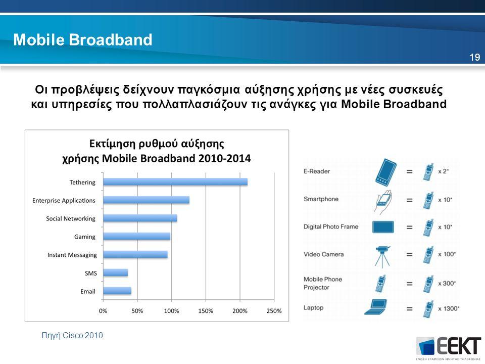 19 Οι προβλέψεις δείχνουν παγκόσμια αύξησης χρήσης με νέες συσκευές και υπηρεσίες που πολλαπλασιάζουν τις ανάγκες για Mobile Broadband Mobile Broadband Πηγή:Cisco 2010